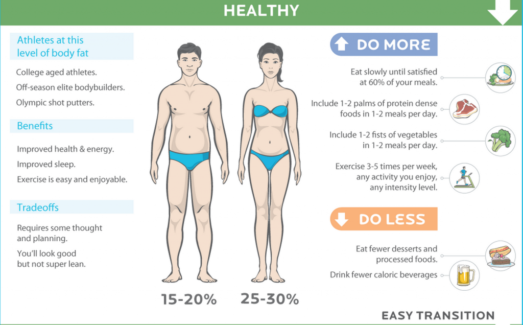 Body Fat Percentage25-30