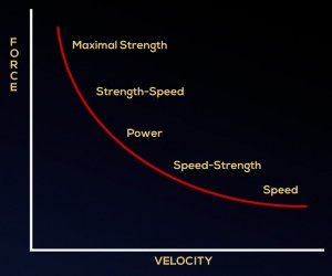 Force-chart