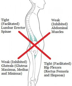 Lower Cross Body Syndrome